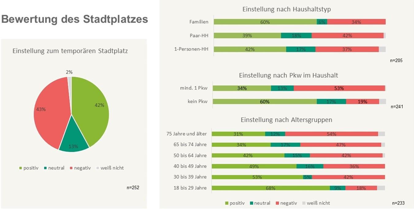 Bewertung des temporären Stadtplatzes (Daten: DLR 2020)